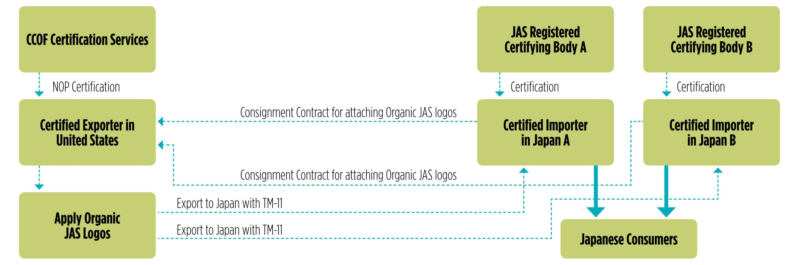 Japan Changes Organic Export System Allows Use Of Jas Seal Ccof